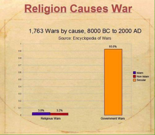 Religion Causes More War...